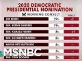 Joe Biden Maintains Wide Lead; De Blasio To Announce
